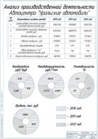 Анализ производственной деятельности СТО