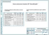 Технико-экономические показатели деятельности СТО