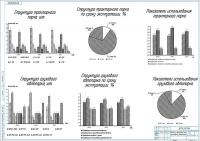 Характеристика деятельности СХП за 3 года