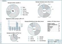 Показатели деятельности сельхозпредприятия за 3 года