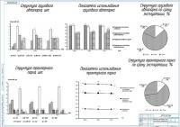 Основные показатели деятельности МТП СПК