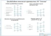 Производственно-техническая характеристика ЗАО