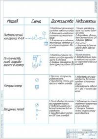 Методы диагностирования ЦПГ