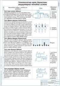 Технологическая карта диагностики аккумуляторной системы Common Rail