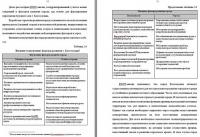 Проблемы территориального развития г. Костомукша диплом