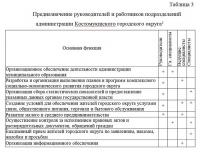 Организация деятельности аппарата муниципальной администрации диплом
