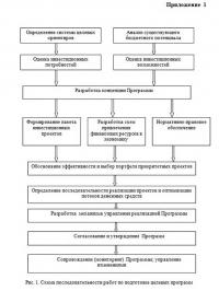 Программно-целевой подход в государственном управлении курсовая