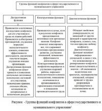 Управление конфликтами и ведение переговоров в аппарате государственного управления курсовая