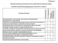 Функции муниципальной администрации курсовая