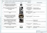 Основные неисправности и способы их устранения КПП автомобилей DongFeng чертеж