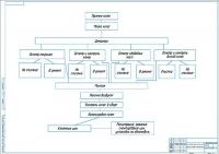 Схема технологического процесса на шиномонтажном участке СТО