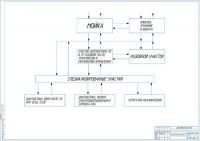 Технологическая схема работы СТО на 26 рабочих постов