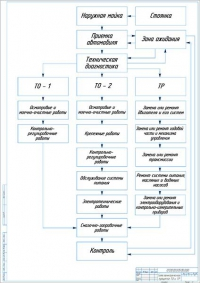 Блок-схема технологического процесса ТО и ремонта в АТП на 77 грузовых автомобилей