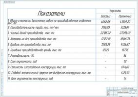 Технико-экономические показатели проекта кузовного участка СТО