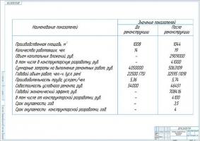 Технико-экономические показатели проекта реконструкции ЦРМ сельхозпредприятия