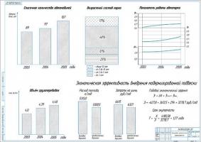 Показатели экономической эффективности модернизации задней подвески автомобиля ГАЗ