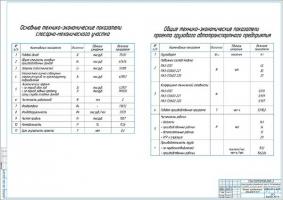 Технико-экономические показатели проекта АТП на 100 грузовых МАЗ