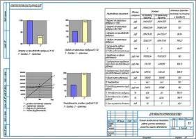 Технико-экономические показатели проекта участка по противокоррозионной защите автомобилей