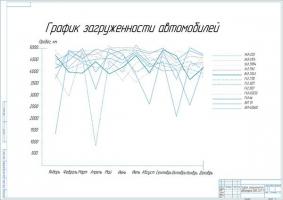График годовой загрузки автопарка ОАО СЗТ-1