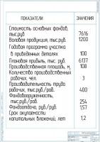Технико-экономические показатели проекта участка восстановления коленчатых валов