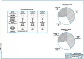 Дипломный проект АТП на 100 грузовых автомобилей МАЗ с разработкой участков ТР и слесарно-механического