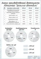 Проект кузовного участка на СТО Уральские автомобили