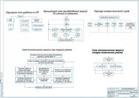 Организационные схемы производства ТО и ТР