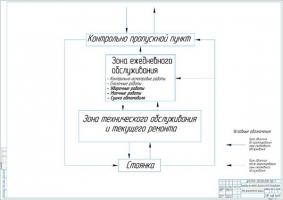 Схема технологического процесса в зоне ЕО грузовых автомобилей