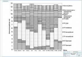 График загрузки мастерской СПК на год