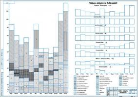 Совершенствование РОБ сельскохозяйственного предприятия с разработкой стенда разборки-сборки сцепления