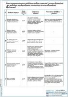 Карта технологическая на проведение проверки тормозной системы автомобилей Лист 2
