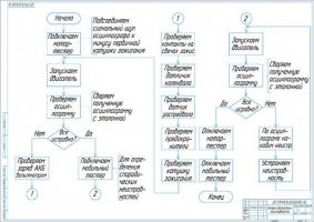 Алгоритм диагностики неисправности системы зажигания