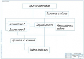 Технологический процесс на участке ТО и ТР автомобилей на СТО