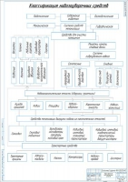 Классификация средств уборки навоза