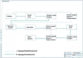 Модернизация схемы маршрутов ремонта форсунок
