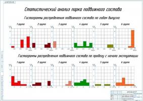 Статистический анализ парка подвижного состава