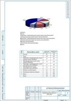 Распределение общей трудоемкости противокоррозионной защиты по видам работ