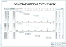 План-график проведения техобслуживания тракторов