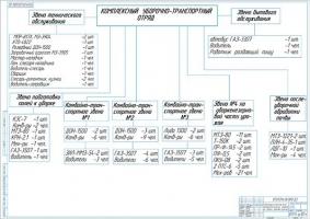 Структура комплексного технологического отряда на уборке зерновых культур