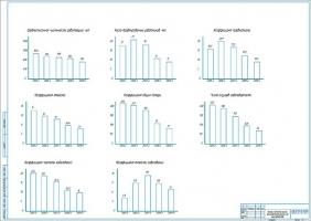 Анализ безопасности жизнедеятельности на производстве