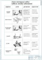 Анализ конструкций задних подвесок легковых автомобилей