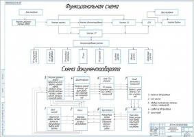 Организация технологического процесса на СТОА