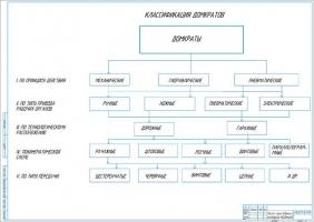 Анализ существующих конструкций подъемников