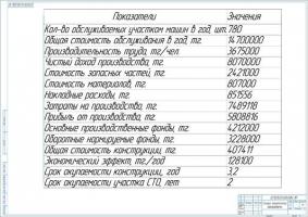 Экономическая эффективность модернизации участка ТО и ТР автомобилей на СТО