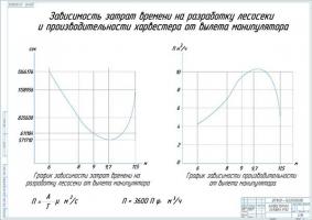 Зависимость затрат времени на разработку лесосеки и производительности харвестера от вылета манипулятора