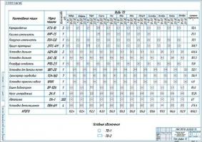 План график ТО оборудования фермы