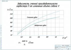 Зависимость сменной производительности харвестера П от изменения объёма ствола V