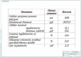 Экономические показатели проекта модернизации дизельного цеха