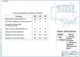 Показатели производственного травматизма на предприятии