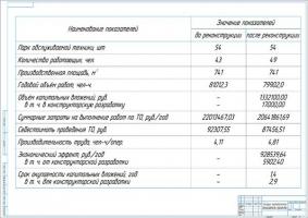 Экономические показатели проекта ремонта ГАЗ